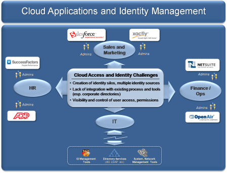 Cloud identity in the enterprise